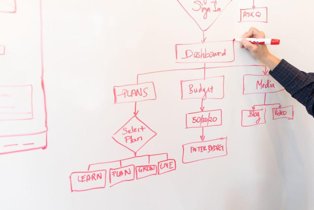 define process strategy